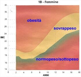 calcolo del peso corporeo nei bambini
